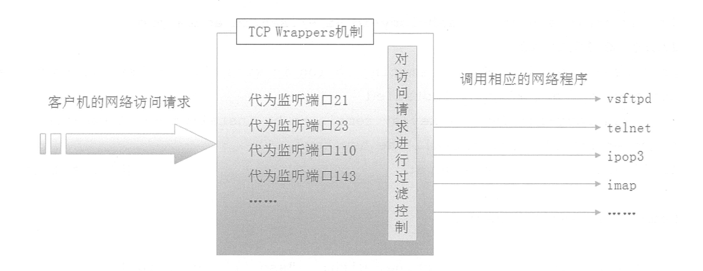Centos 中 TCPWrappers访问控制