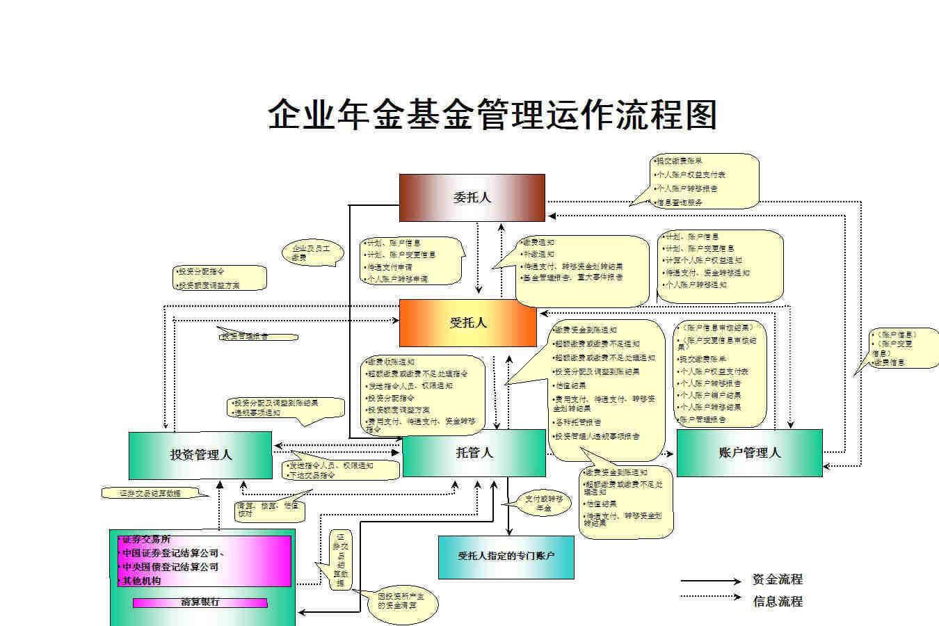 企业年金基金管理运作流程