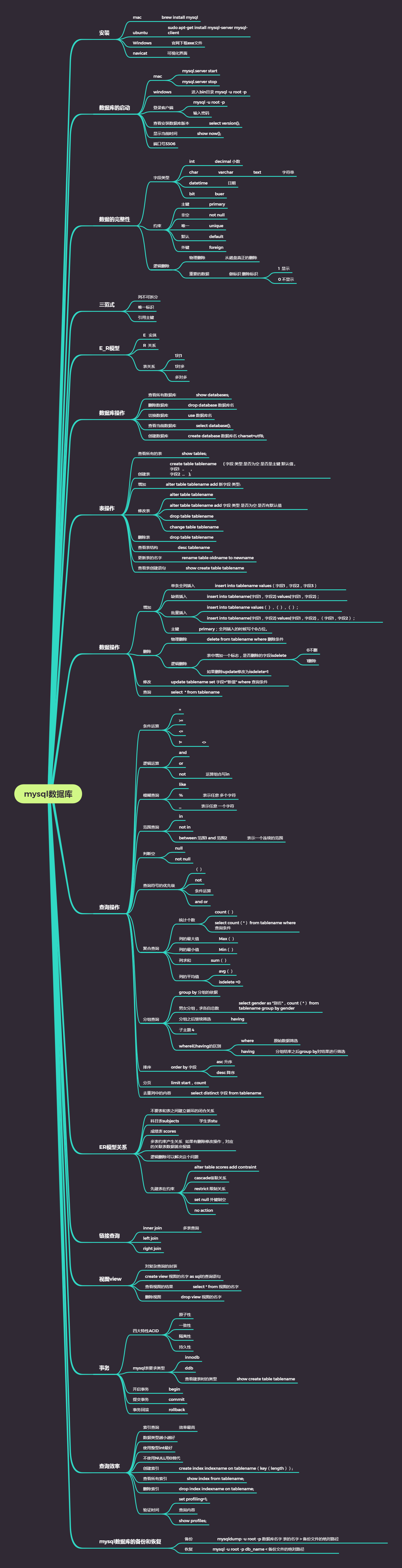 MySQL数据库的基本语法总结
