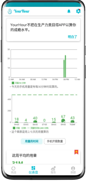 5fbb2095b18d627113ce5cbf 手机屏幕使用时间管理工具