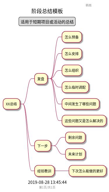 阶段总结模板