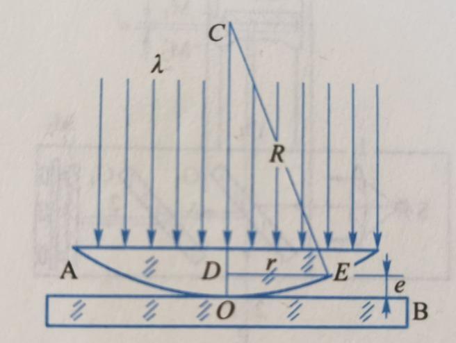 牛顿环装置