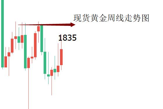 日本, 欧和银欢迎利率决议!下周,黄金的上涨将很难停止或达到1835美元。