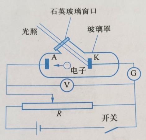 光电效应装置示意图