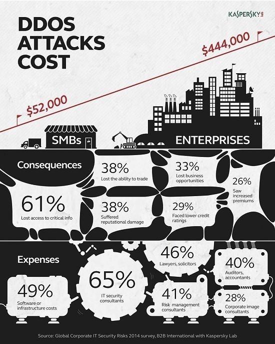 DDoS 攻击与防护实践