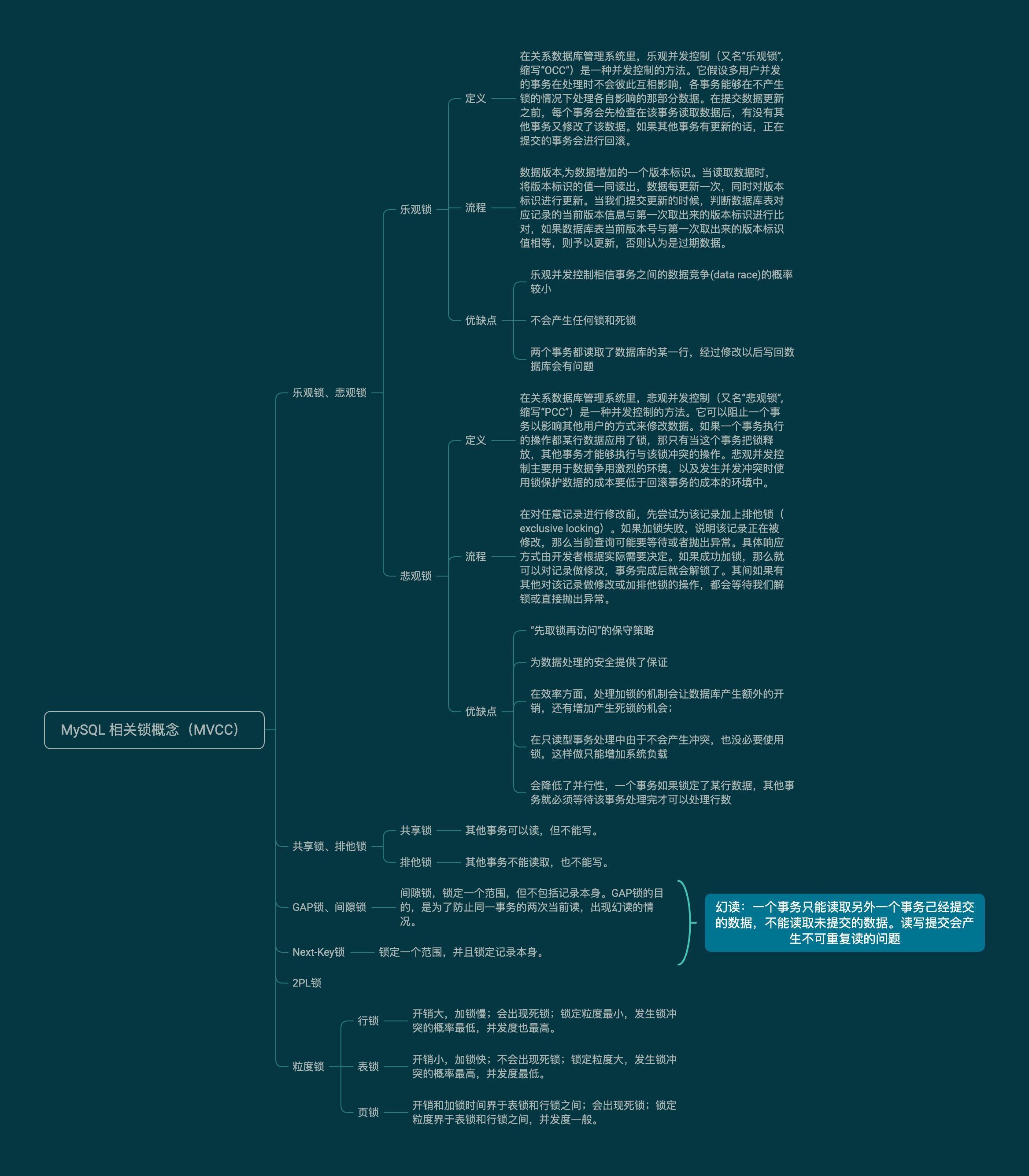 浅析 MySQL 中的锁的图片-高老四博客 第1张