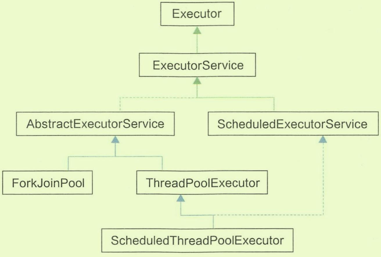 Java 并发编程之线程&线程池的简单解析的图片-高老四博客 第3张
