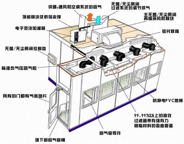無塵室凈化空調系統組成及消毒方法