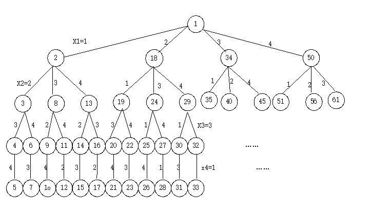 4-皇后问题的状态空间树