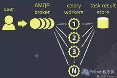 Celery: Python任务调度利器