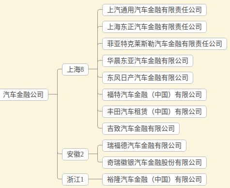 华东汽车金融公司
