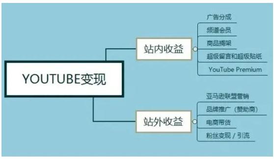 国外网赚项目赚美金:YouTube(油管)有声小说项目深度解析 的图片第4张