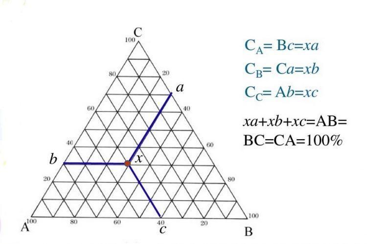 三元相图,成分三角形