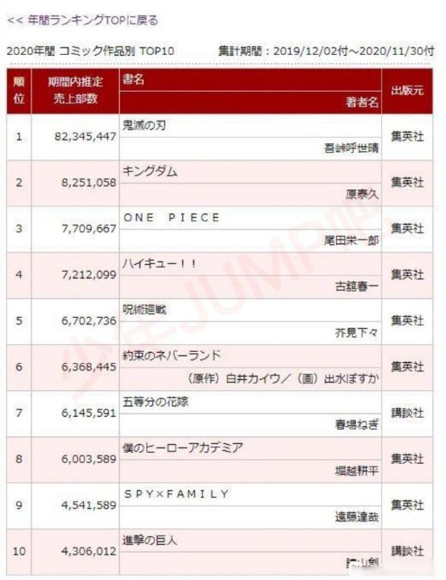 2020年日本漫画销量排行榜公布!《海贼王》仅排第三!《鬼灭之刃》再次夺冠!