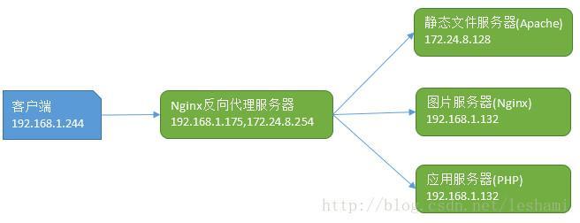 CentOS 配置 Nginx 反向代理CentOS 配置 Nginx 反向代理