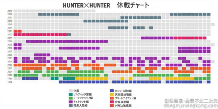 粉丝总结《全职猎人》漫长休载史 惊呼已经达成新伟业