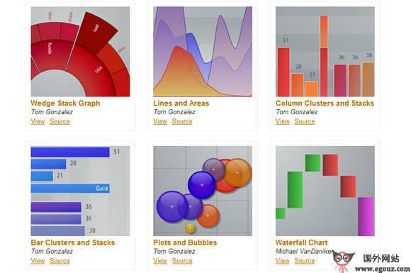 Axiis:数据可视化制作在线工具神器