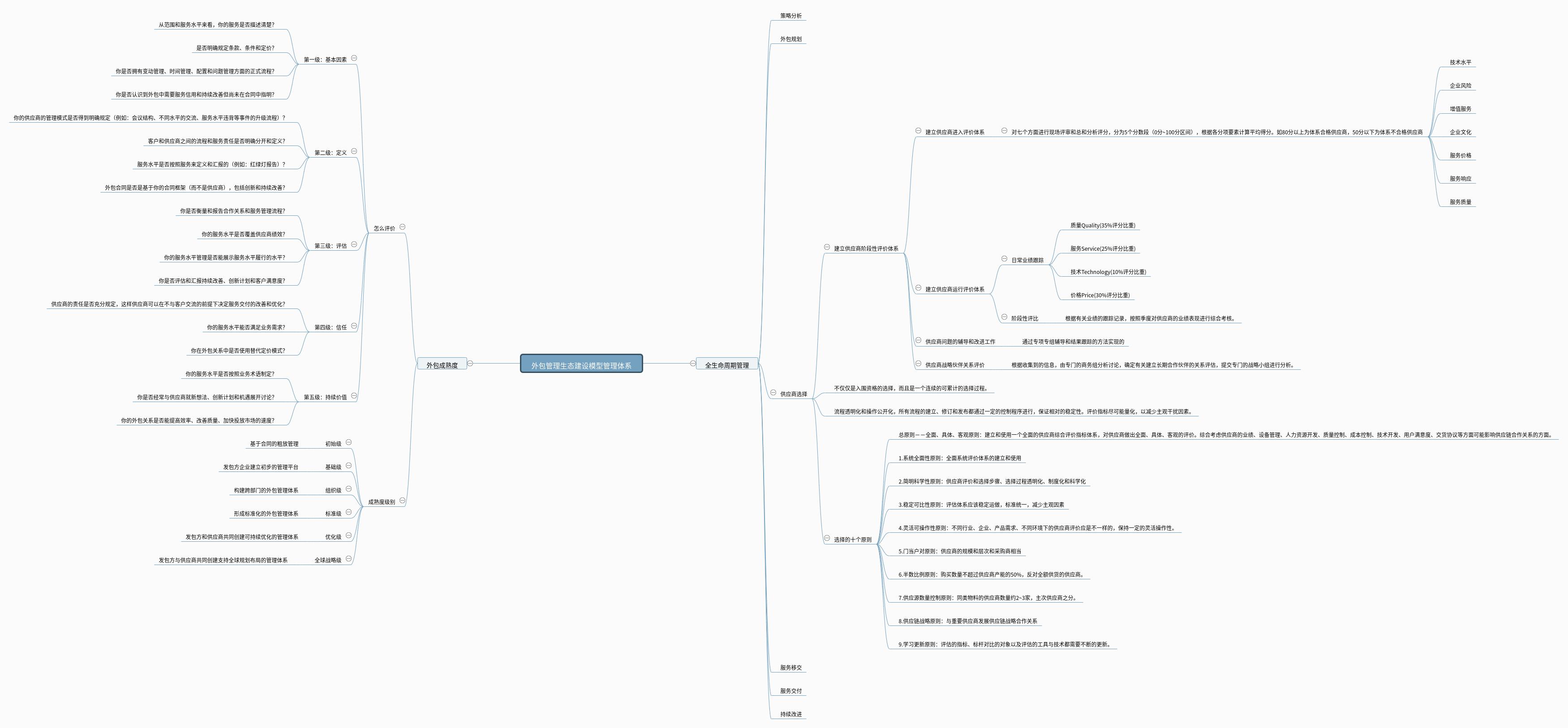 外包管理生态建设模型管理体系