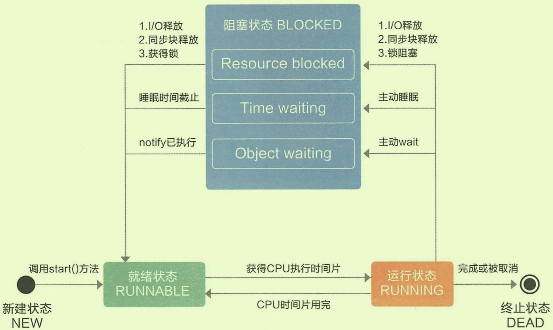 Java 并发编程之线程&线程池的简单解析的图片-高老四博客 第2张