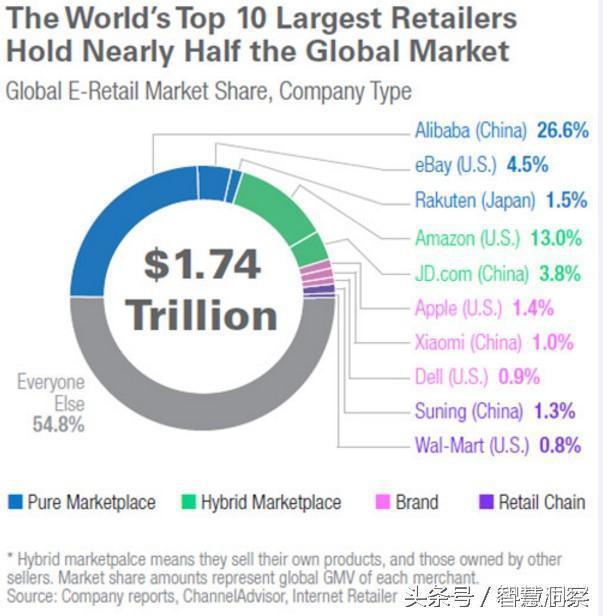 全球十大电商排名:苏宁第九、京东第四、第一无可争议!