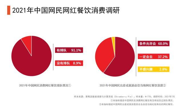 餐饮行业数据分析:2021中国60%网民外示条件照准会选择网红餐厅