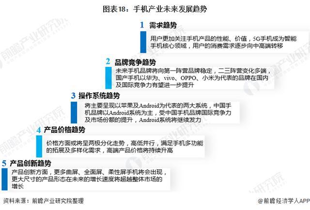 预想2021:《2021年手机产业全景图谱》