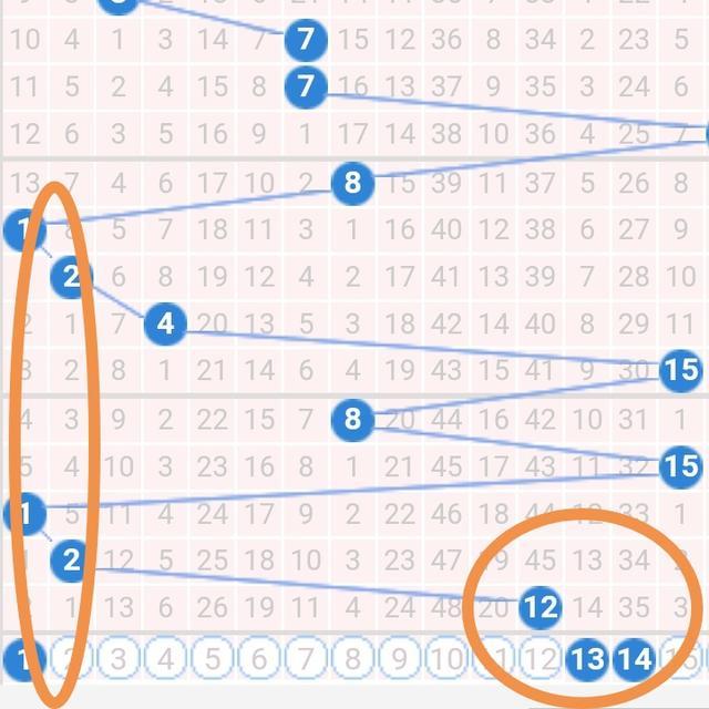 双色球056期,大胆研判一区断区,号码在二三区出号!