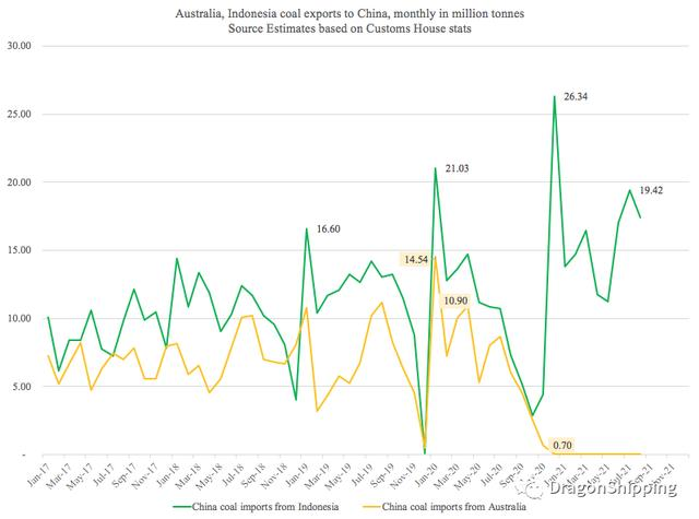 澳大利亚8000万吨进口煤炭被禁后...