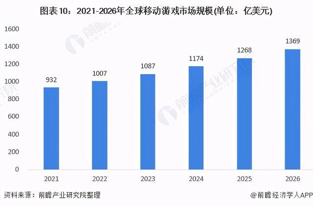 2021年全球移动游玩走业市场近况、竞争格局及发展前景分析