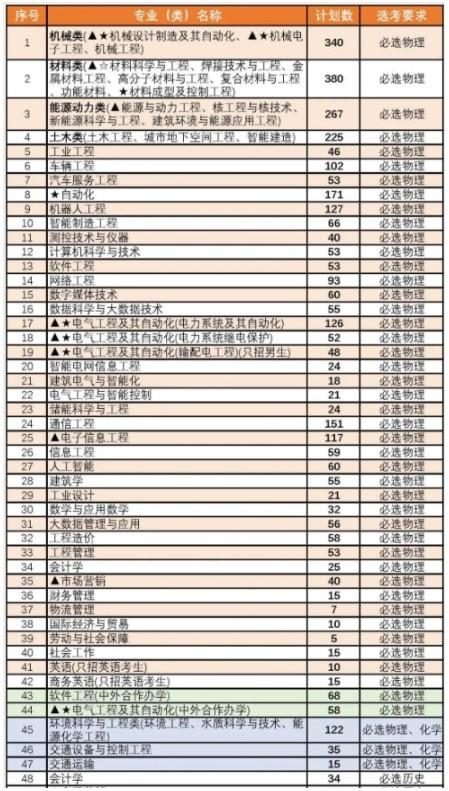 关注!南京工程学院2021年部分专业首次按类招生