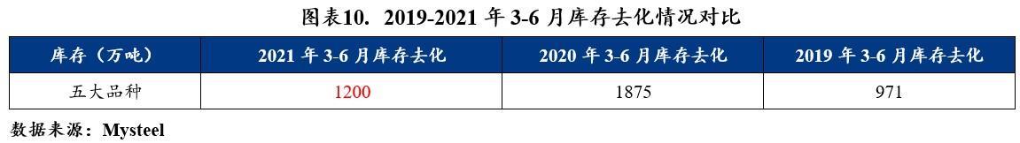 MRI:钢材及原原料2021上半年市场回顾及下半年展看