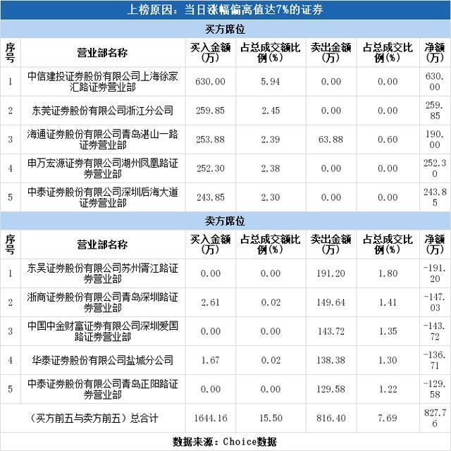 实力营业部现身龙虎榜,青岛双星涨停(04-20)