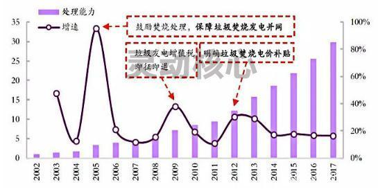 2020中国垃圾焚烧发电产业深度分析 市场趋于饱和但市场照样广阔