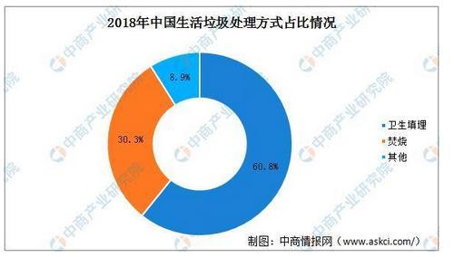 2020年中国垃圾焚烧发电走业分析及发展趋势前景展看