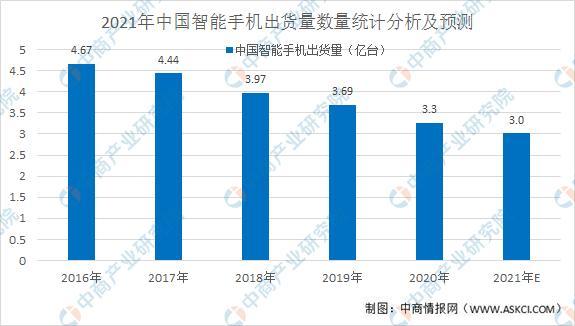 2021年中国智能手机行业概况和市场前景展看分析