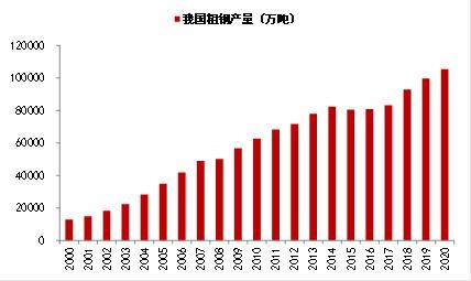 李迅雷:碳中和趋势下钢铁业的牛市能走多长?