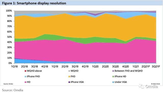 Omdia:智能手机屏幕分辨率升级缓慢,中小尺寸产线产能膨大技术路径不清明