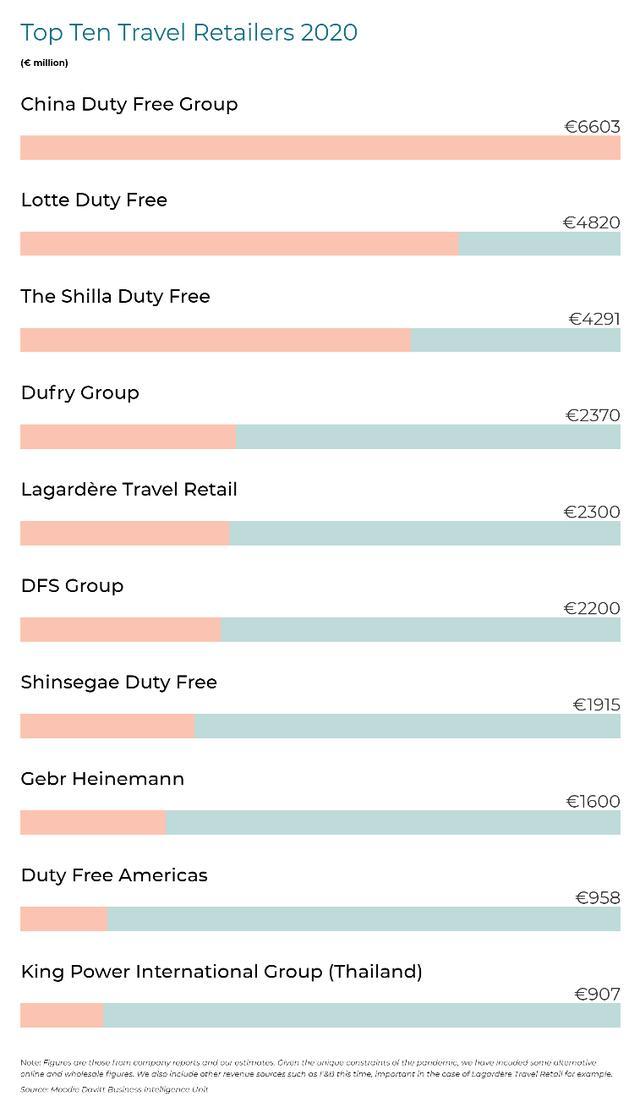 《穆迪戴维特报告》:中免集团巩固全球第一旅游零售商优势