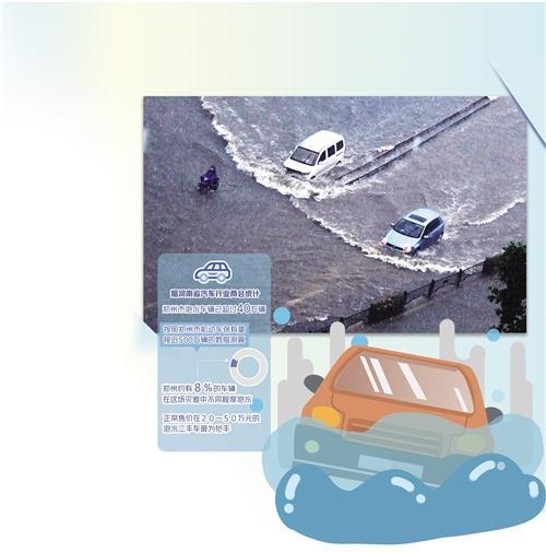 郑州40万辆泡水车去哪儿了