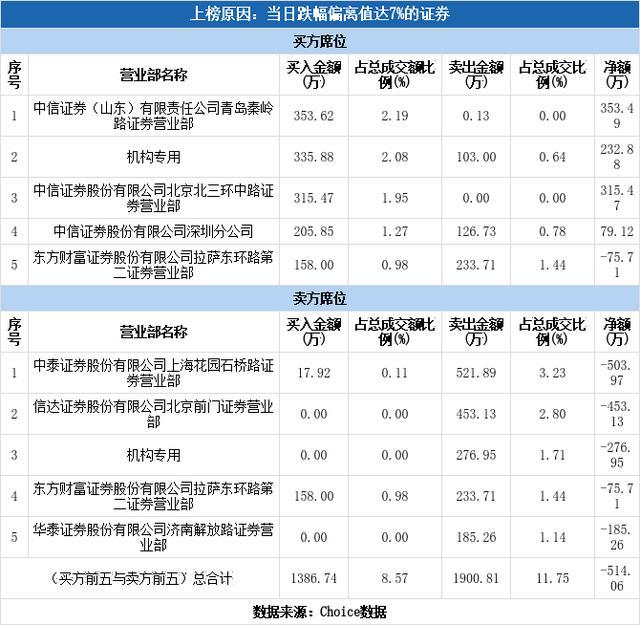 多主力现身龙虎榜,青岛金王下跌6.53%(09-30)