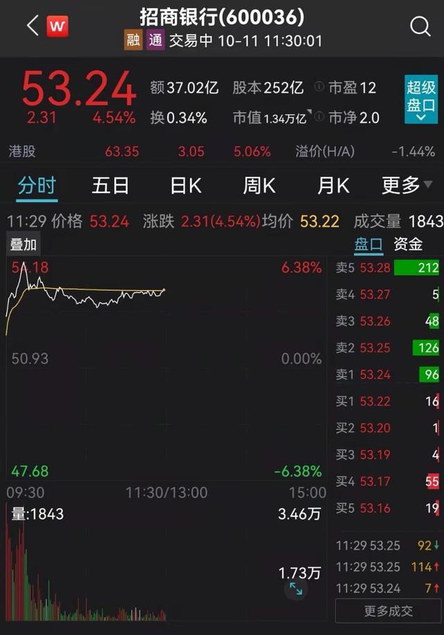 """""""公募一哥""""张坤狂买逾8亿元,万亿市值""""银行茅""""盘中涨超6%!这个板块也异动拉升"""