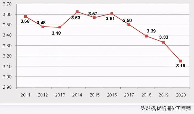 2021年修筑走业最新数据!增速放缓,收好率不息走低