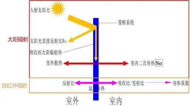 塑钢窗 vs 断桥铝门窗,隔炎保温性能谁更能打?