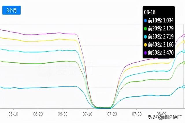 百度SEO,7-8月份网站排名暴跌,索引下降,不收录,怎么回复?