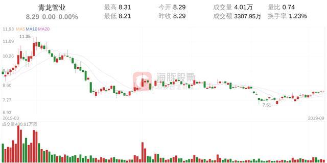 青龙管业(002457)9月10日走势分析