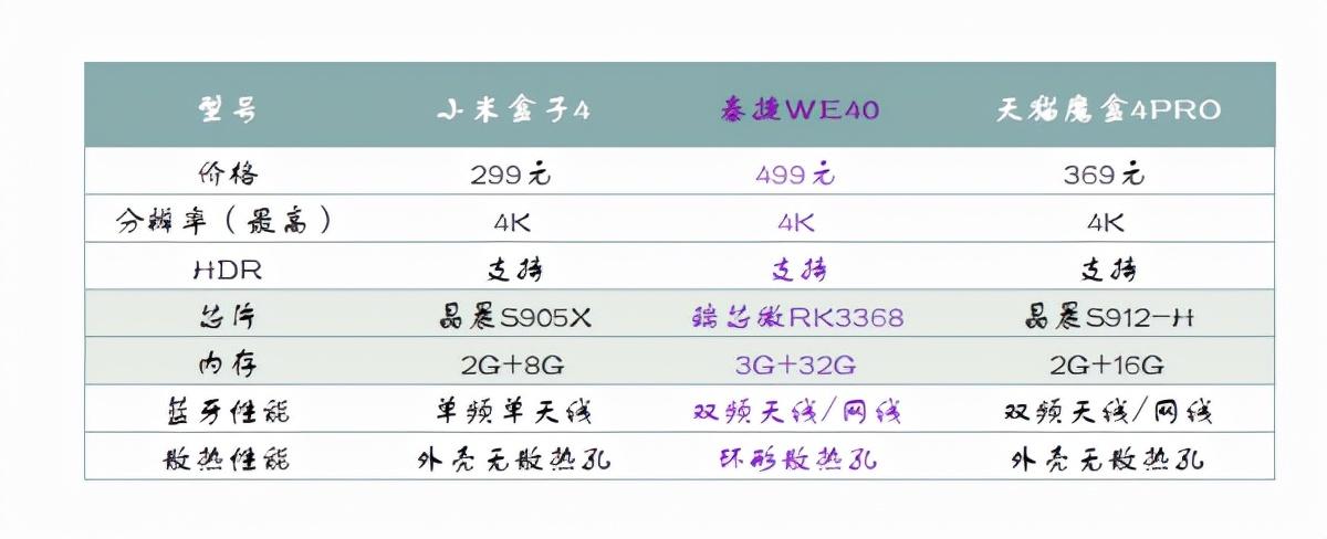 网络机顶盒哪个牌子好?杨哲实测泰捷、小米、天猫魔盒哪款好?