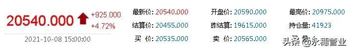 """""""银十""""不锈钢开门红!期货重新站上2万关口!青山开盘调涨2200"""