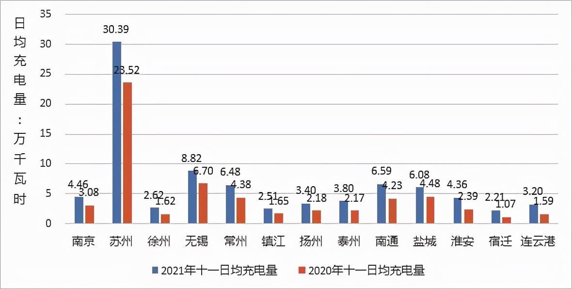 """江苏:节假日新能源车遭遇高速充电难""""充电潮汐""""待解"""