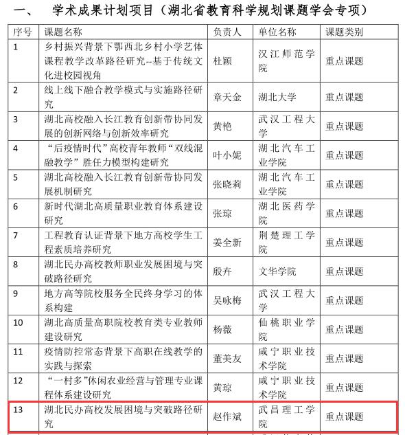 武汉一高校斩获两项湖北省高等教育学会重点课题