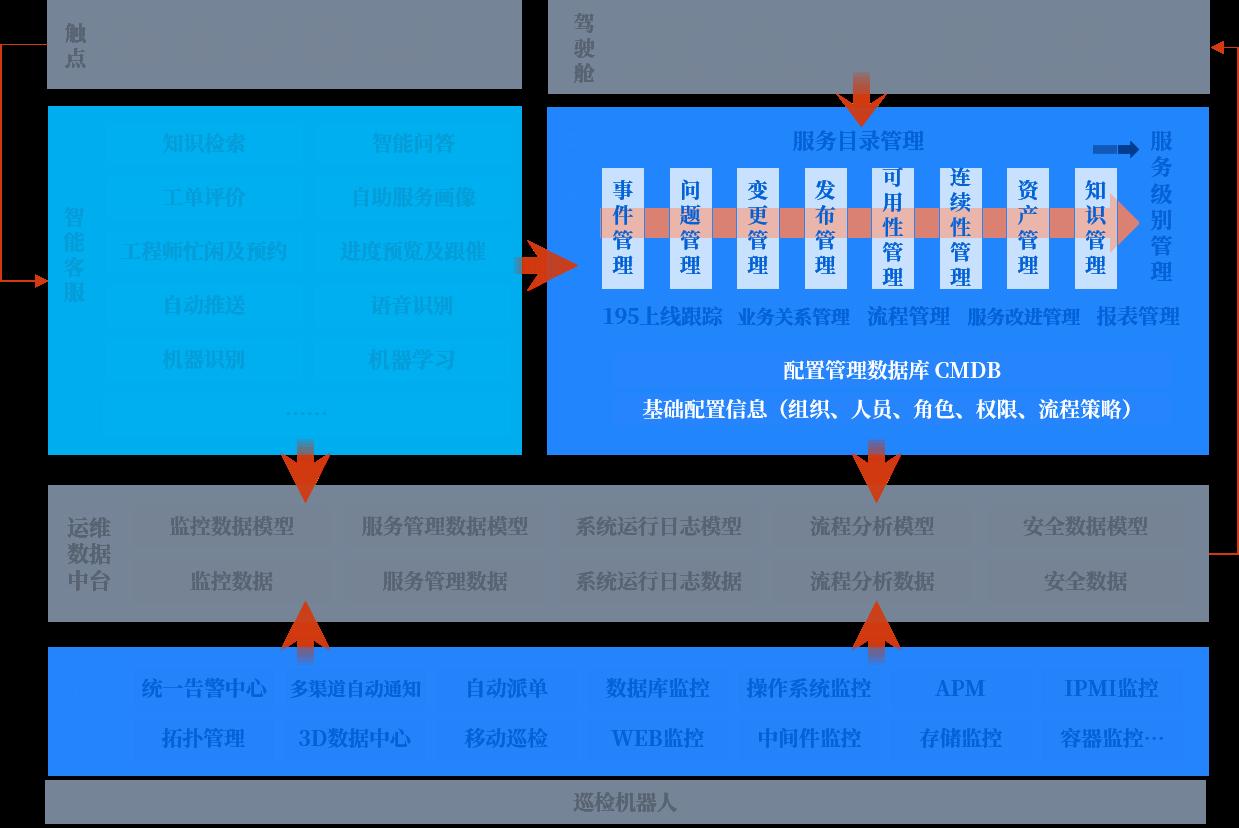 智能运维服务的架构图